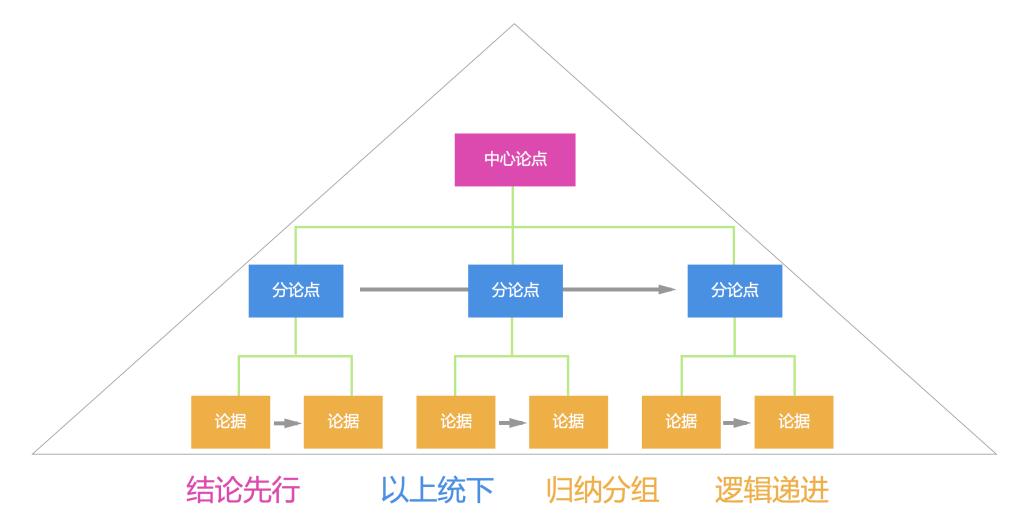 产品经理必备技能:金字塔思维