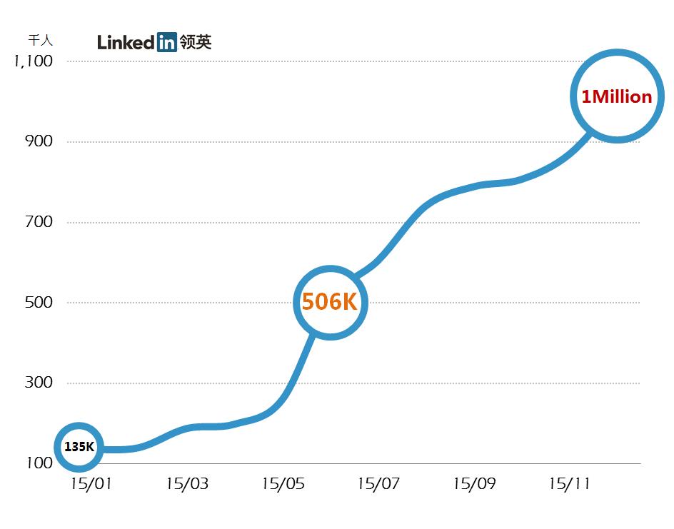 企业微信号如何运营:从 0 到 100 万粉丝,他们只用了这 8 步