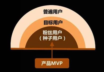 最佩服的两种人_搜狐运营总监、迅雷看看CEO亲自讲授:产品运营周期的系统方法 ...