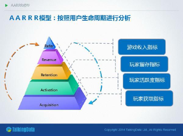 APP干货之AARRR模型图