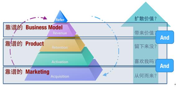 移动APP运营人员必知的运营模式—AARRR模型