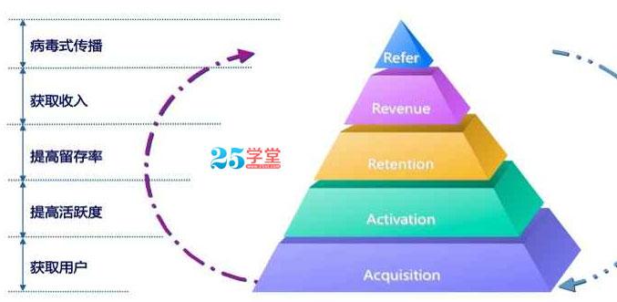 APP干货之AARRR模型图2