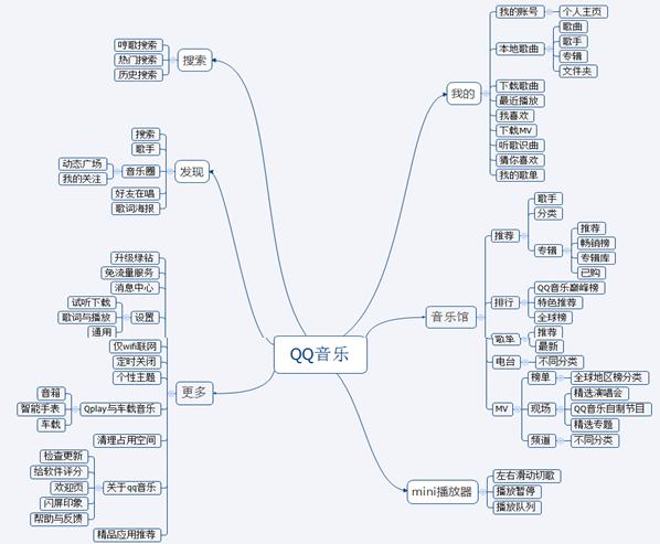 qq音乐结构图