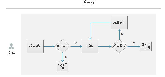 产品设计中的点线面法则