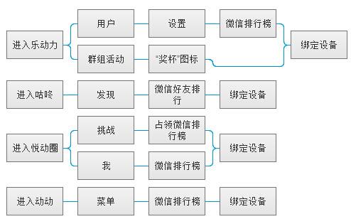 微信绑定流程图