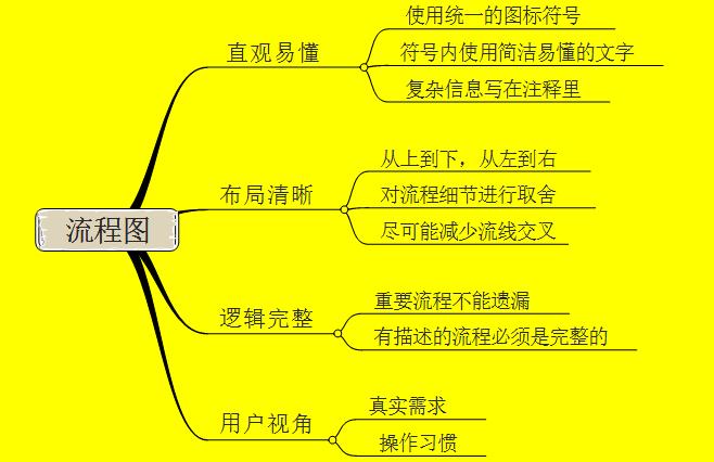pm小技巧——流程图&产品原型