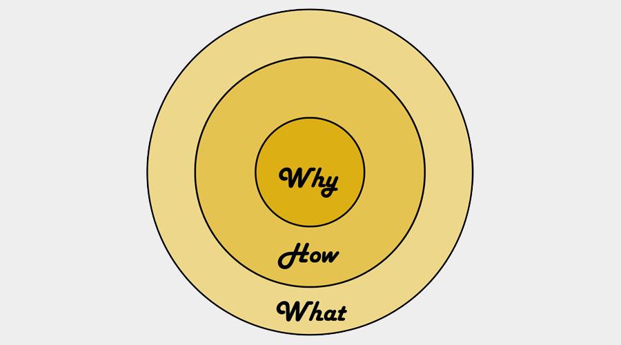 黄金圆环定律