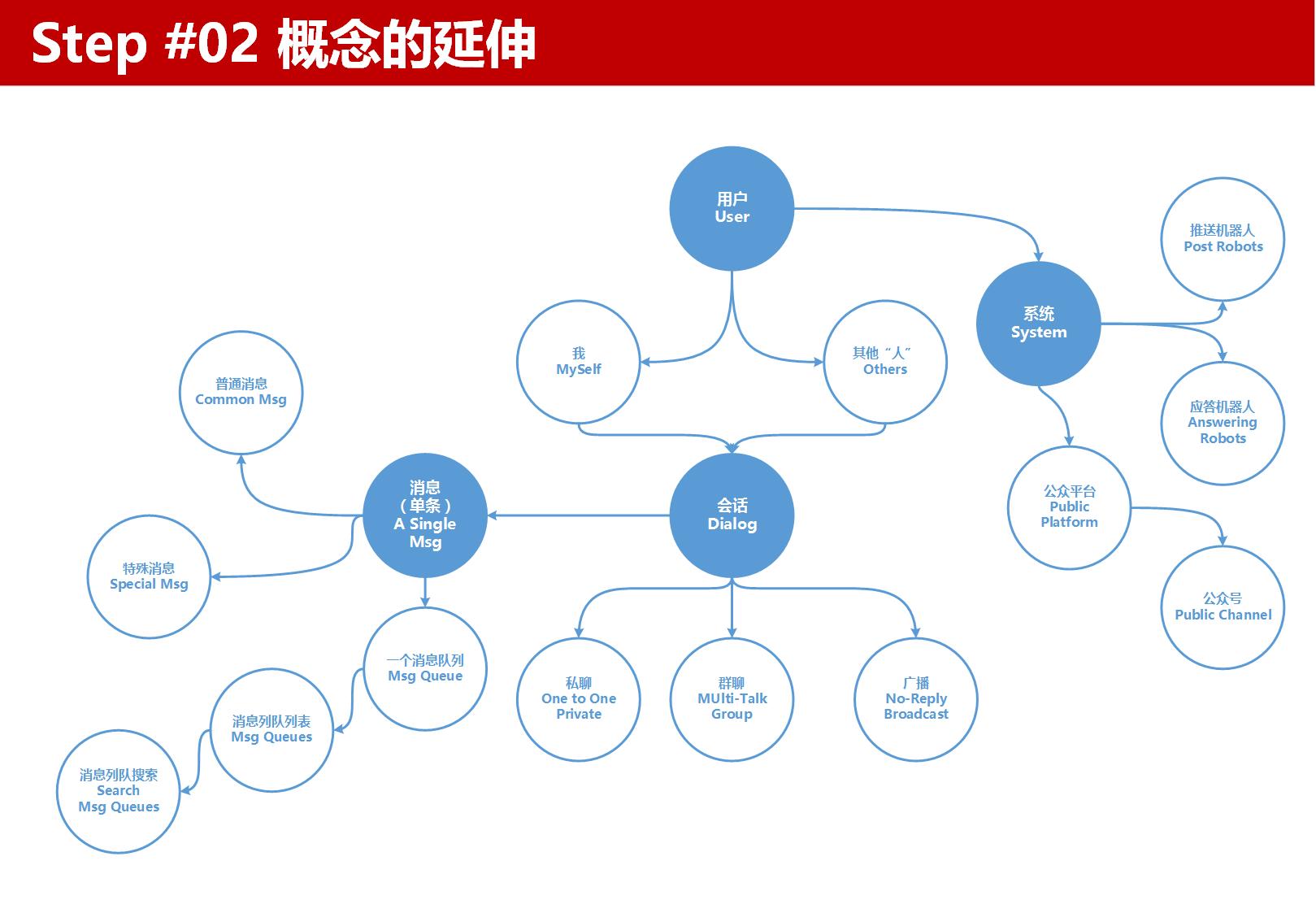 信息架构设计步骤Step02概念的延伸