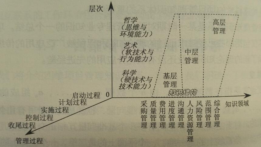 1、项目管理三维模型