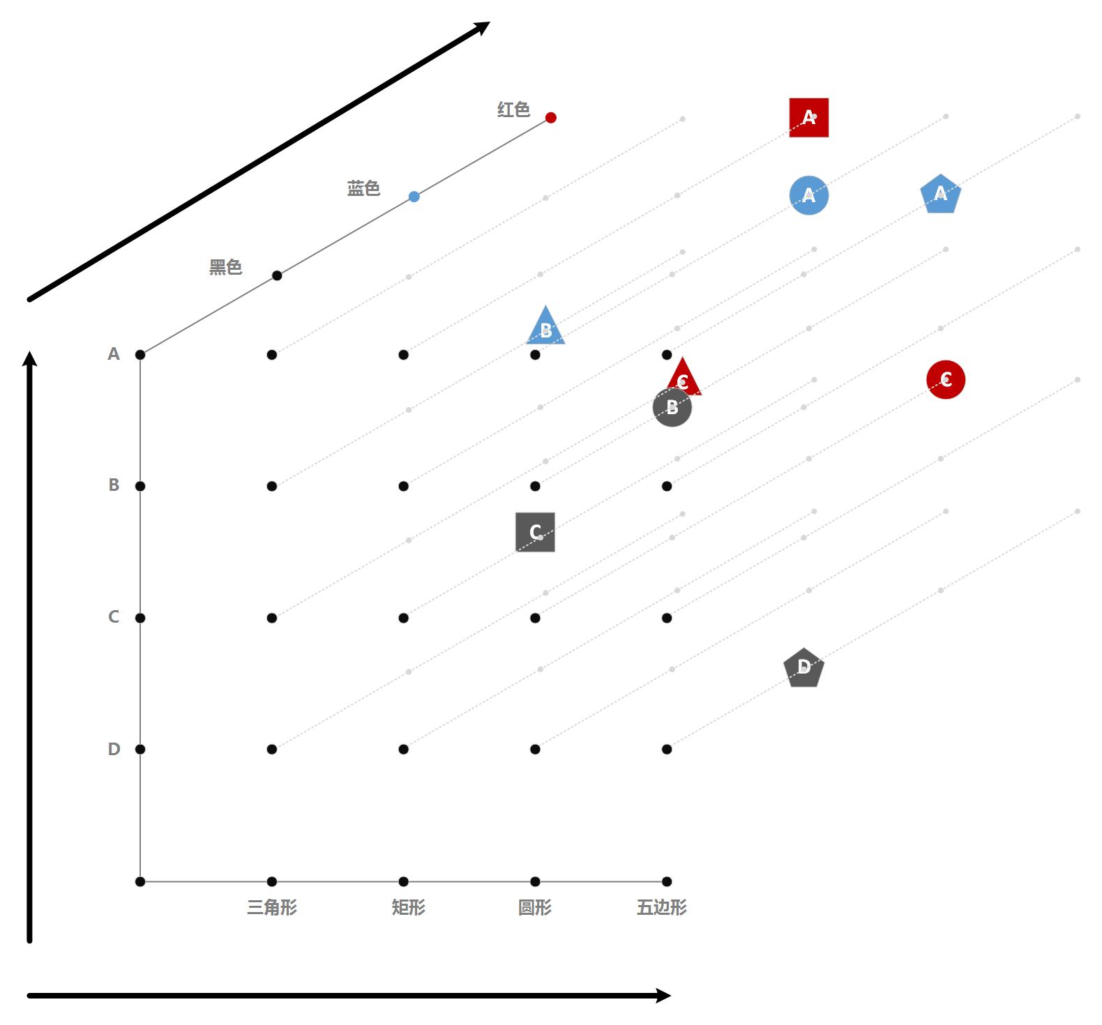使用三位坐标系输出思维分析结果