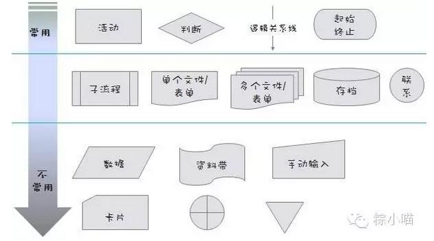 在产品设计中,流程图就是通过一系列逻辑关系(条件逻辑,先后顺序