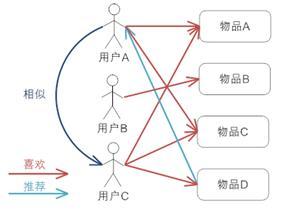 基于用户的协同过滤推荐机制的基本原理