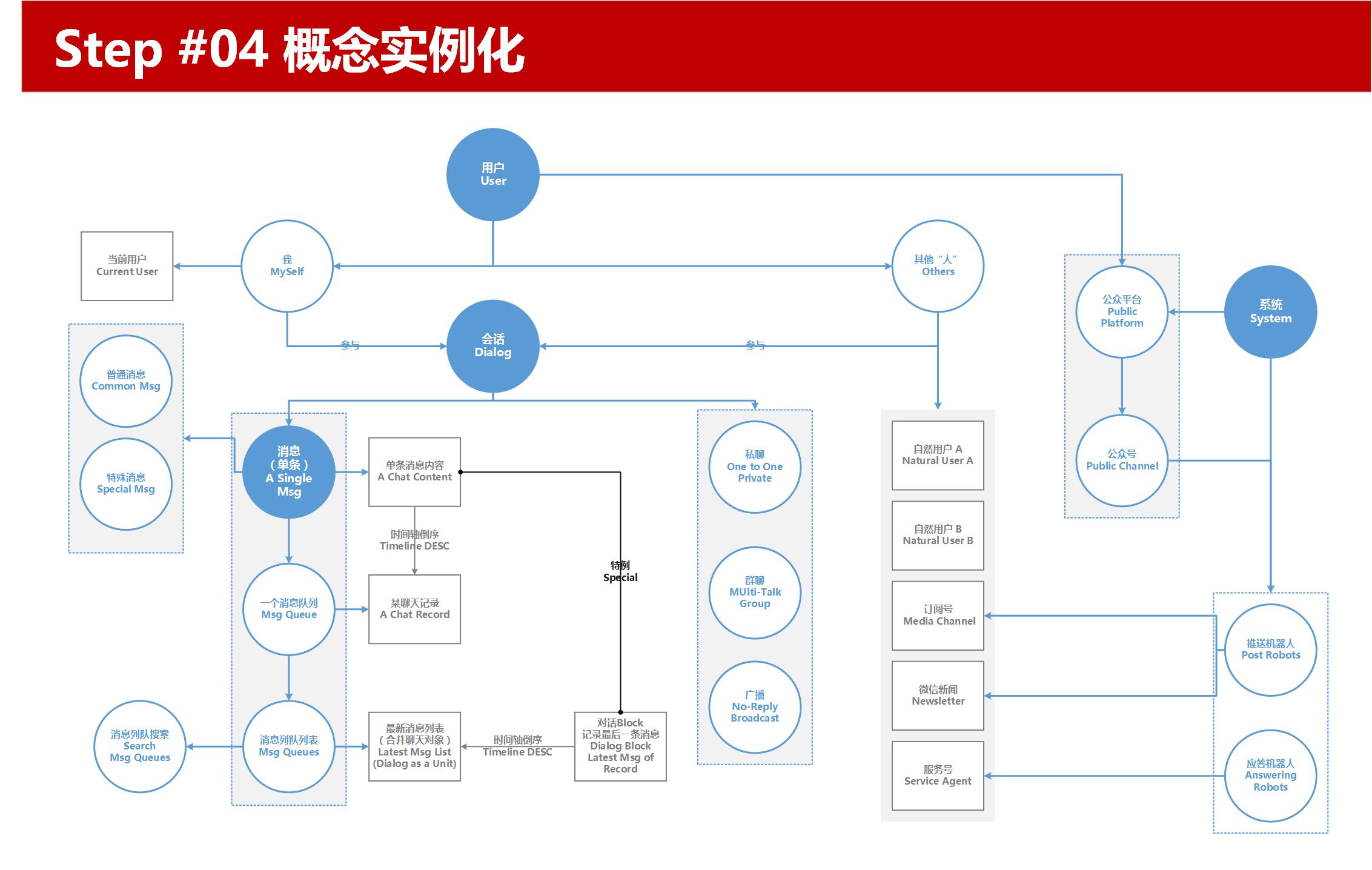 信息架构设计步骤Step04概念实例化