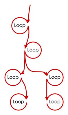 线性遍历各个单环形成串形环路