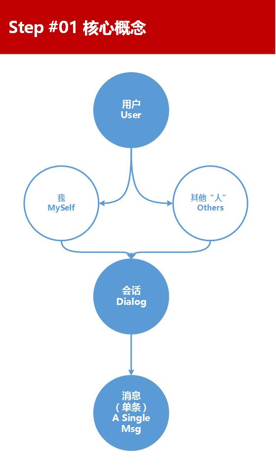 信息架构设计步骤Step01核心概念