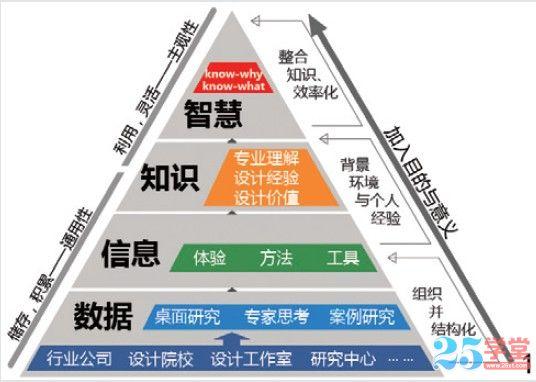 移动APP服务设计图