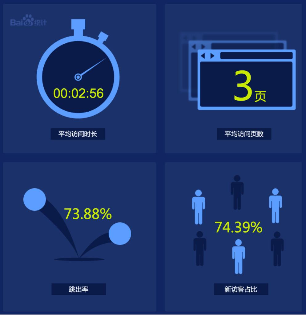5一个网站的平均访问数据