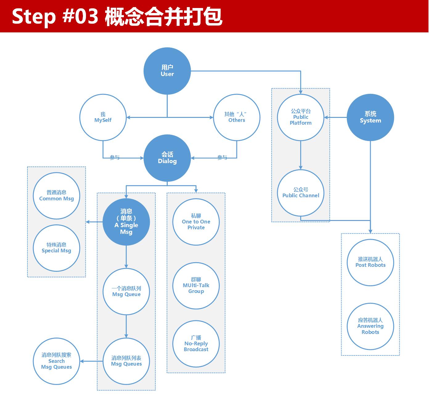 信息架构设计步骤Step03概念合并打包