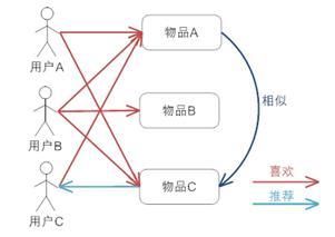 基于项目的协同过滤推荐机制的基本原理