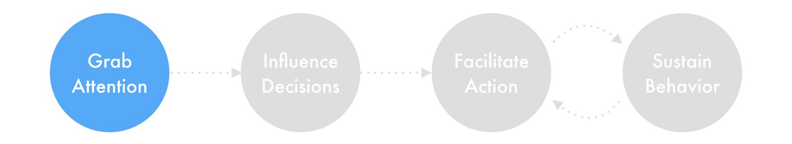 设计师要懂心理学!四个方法帮你打造留存率超高的产品