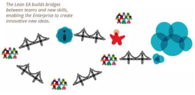 架构师在精益企业中的角色是什么?