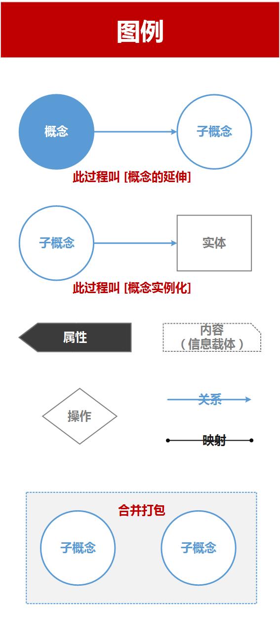 信息架构设计图例