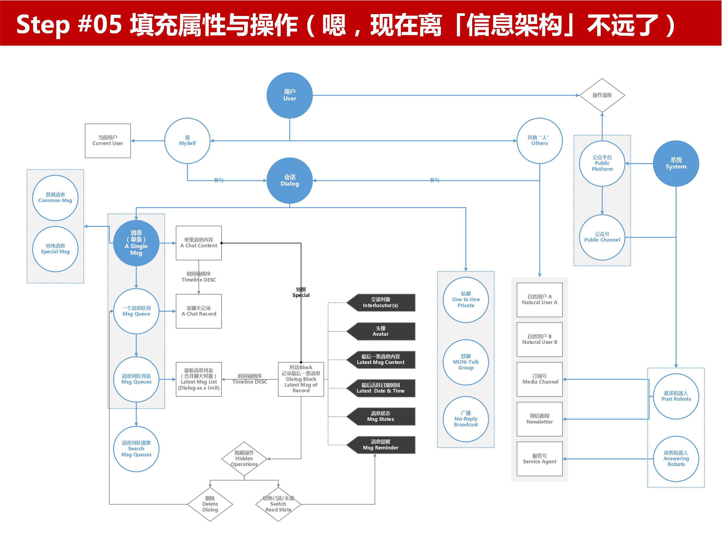 信息架构设计步骤step05填充属性与操作