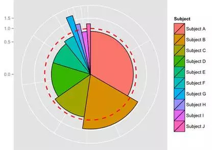 活跃指数的玫瑰图