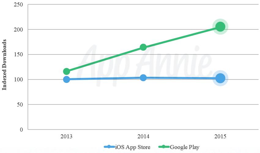 2015年Google Play 下载量是 app Store 的两倍,但营收却少 75%