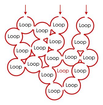 信息闭环设计为复杂的信息架构提供入口整合