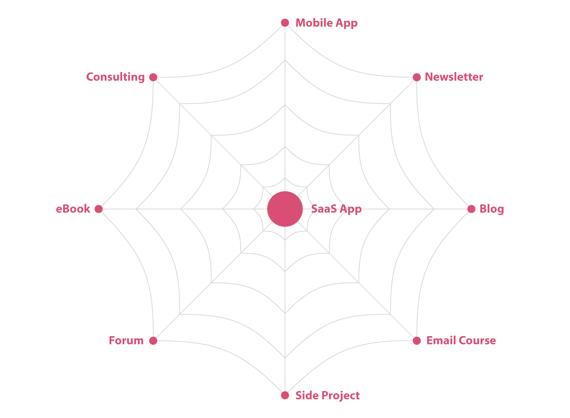 蜘蛛网策略:你可以有一些不赚钱的产品