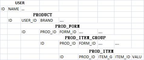 一双鞋引发的血案:产品化数据建模浅析