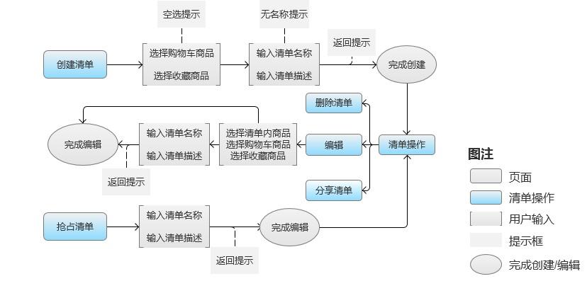 天猫清单流程框架图-简化
