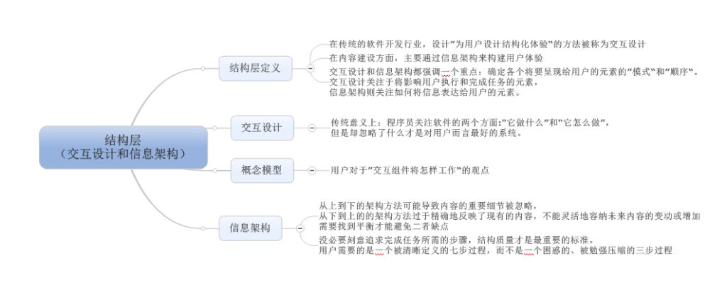 第五章 结构层(交互设计和信息架构)