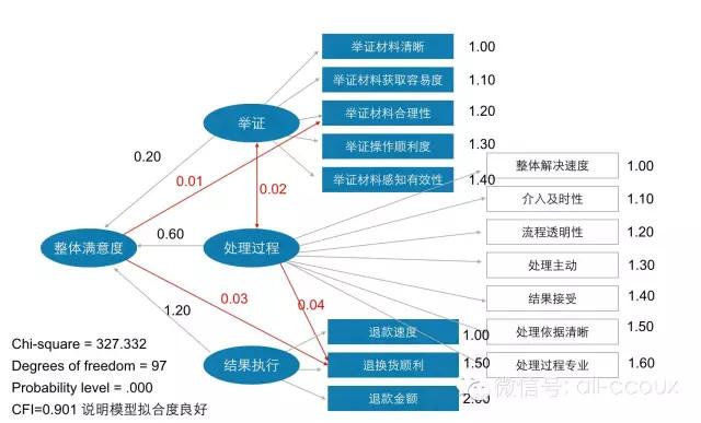 ec-after-sale-service-research-model-05