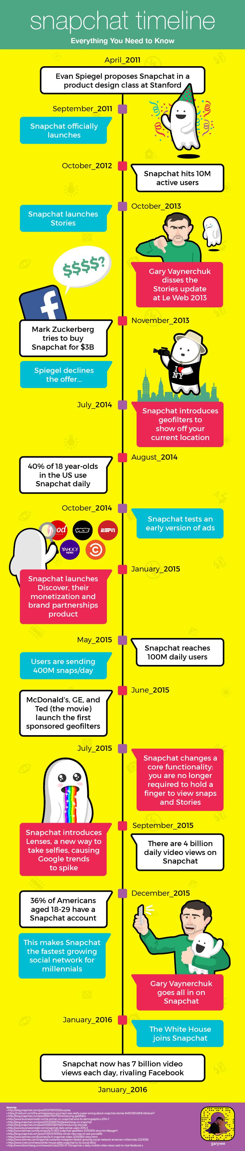 """""""快照"""" 一代: Snapchat 发展历程导读"""