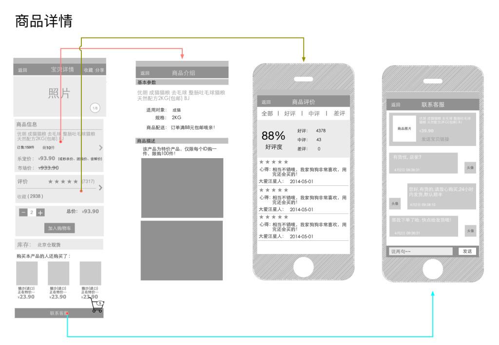 omnigraffle原型案例 | 某app产品原型pdf文件分享之二图片