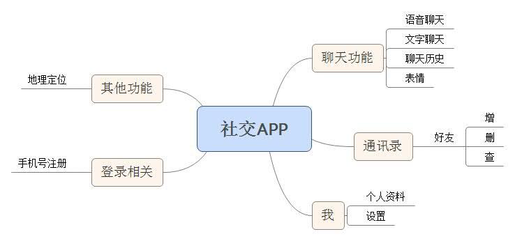 社交APP.jpg