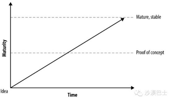 MVP 不是一个产品,而是一个过程