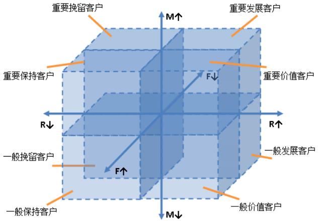 GrowingIO用户行为数据分析:RMF模型