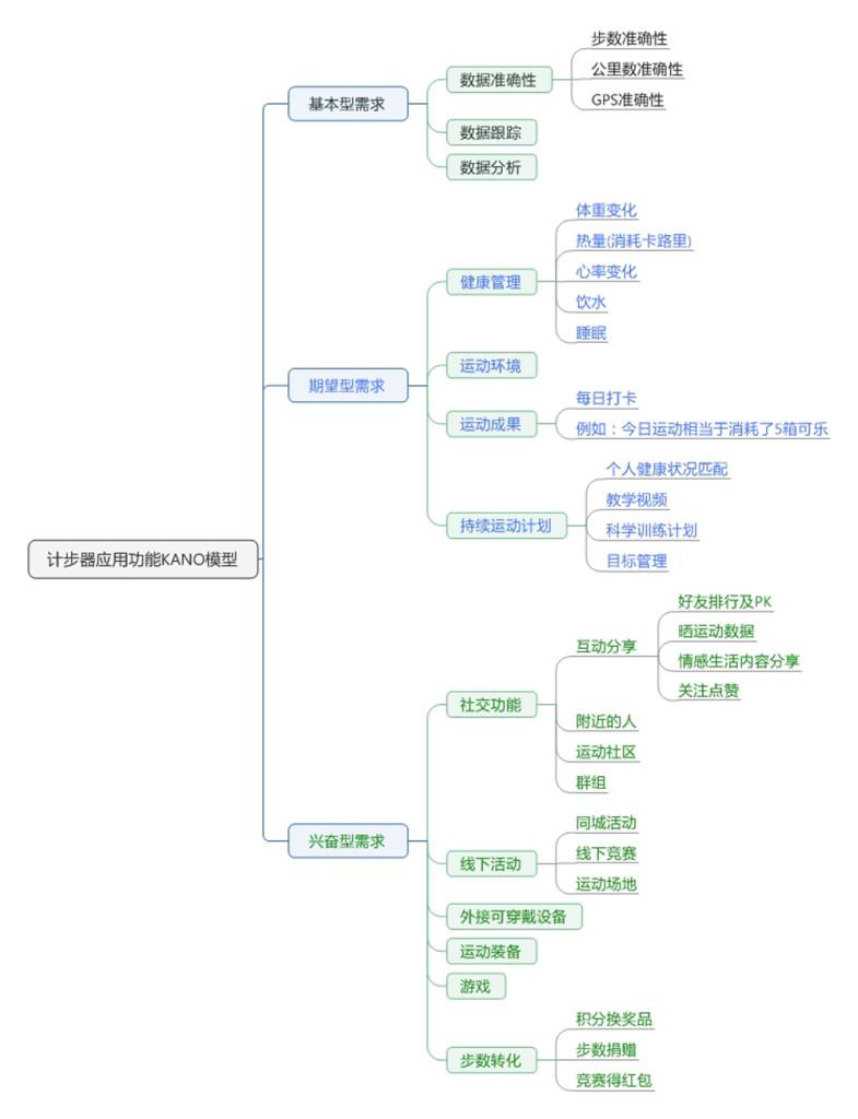 KANO模型-(2)