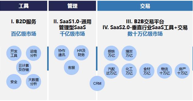 SAAS+平台