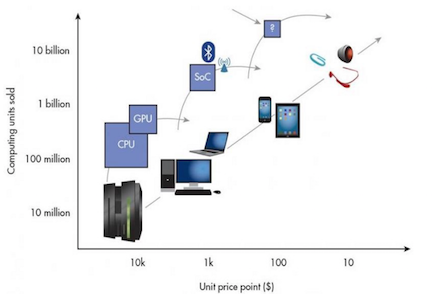 深度解析:手机之后,下一代计算平台会是什么?