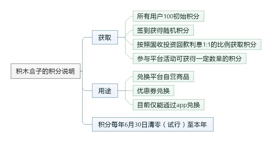 P2P平台积分与会员体系设计的调查与思索