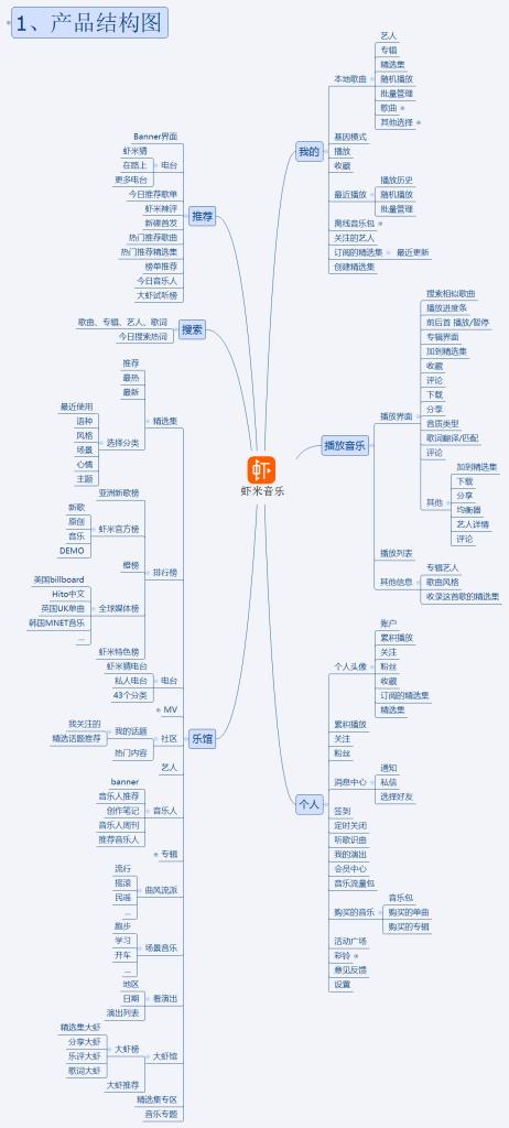 虾米音乐结构图