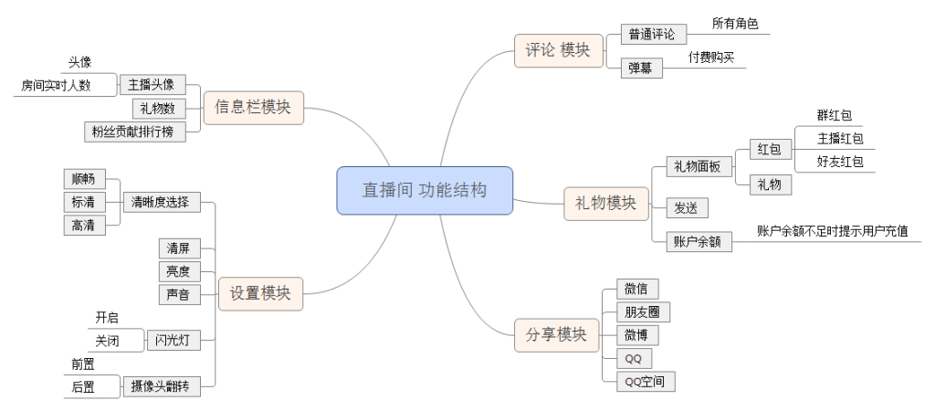 附件1 直播间 功能结构