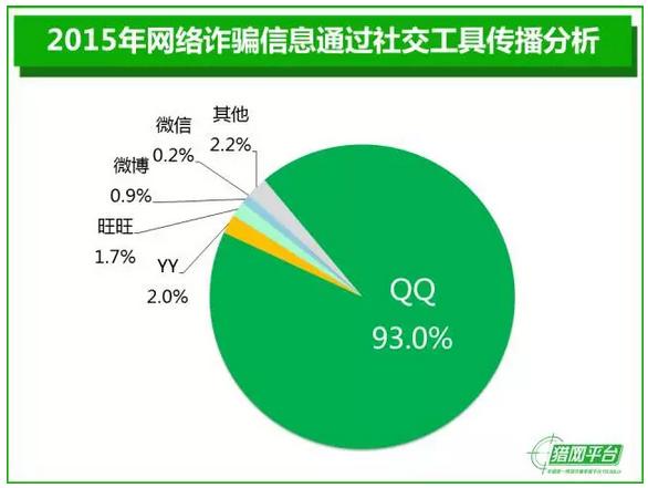 2015年中国互联网安全报告
