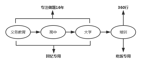 chinese-edu