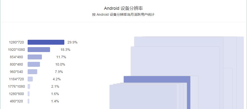 3.android分辨率