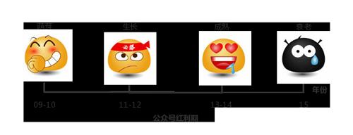 WeChat-growth